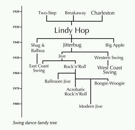 Historiquedanseswing on Lindy Hop Steps Diagram